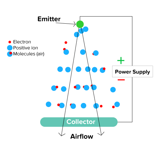"Graphic to demonstrate how Ventiva ICE technology devices use the principle of ""electro-hydrodynamic flow,"" a tiny plasma field is created which throws off positive ions. The ions move across a small gap, colliding with air molecules onto a collector resulting in efficient, silent airflow."