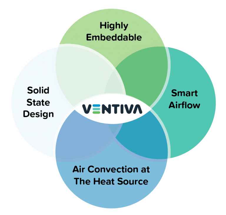Venn Diagram with four circles, and Ventiva logo is in the middle crossing all four circles. The circles are Highly Embeddable, Smart Airflow, Air Convection at The Heat Source and Solid State Design